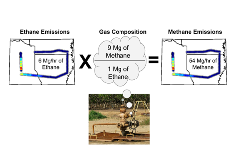 Once the amount of ethane emissions are determined, the researchers combine that information with the gas composition data