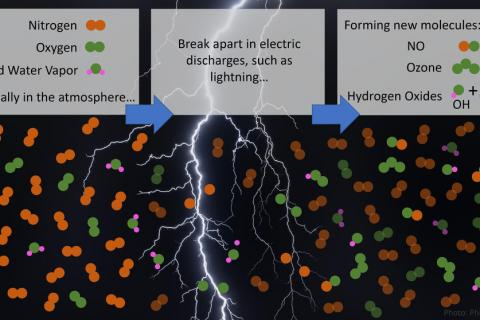 Nitrogen, oxygen and water vapor molecules are broken apart by lightning and associated weaker electrical discharges