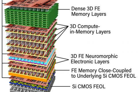 Schematic of a proposed combined computing and memory chip