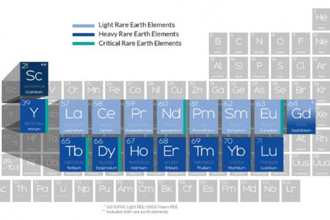 Periodic table showing the seventeen rare earth elements that are part of the group of critical minerals