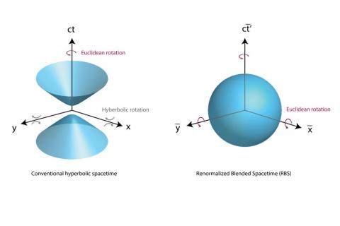 """A diagram showing the process of creating """"renormalized blended spacetime."""""""
