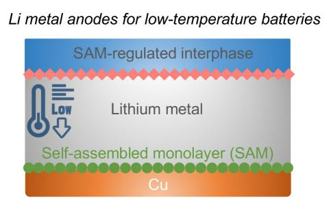 Image of the layers in a lithium metal anode for low temperature batteries