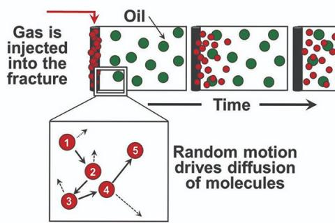 graphic shows that time increases the diffusion of gas molecules into shale oil