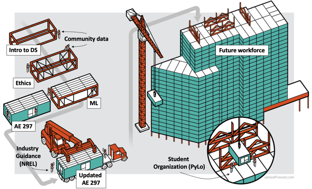 This image represents combining new lessons with existing engineering courses in a modular way