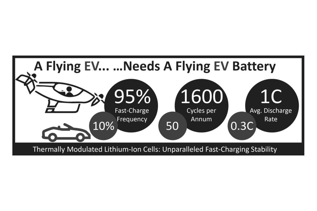 The automotive electric vehicle revolution is paving the way for urban air mobility