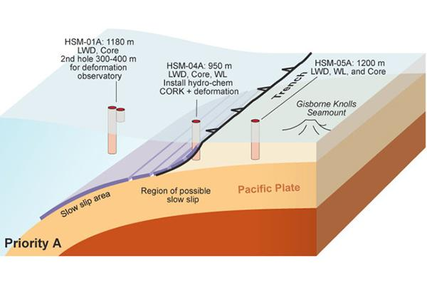 Illustration showing subduction zone, region of slow slip, and planned drillholes for coring and observatory sensors.